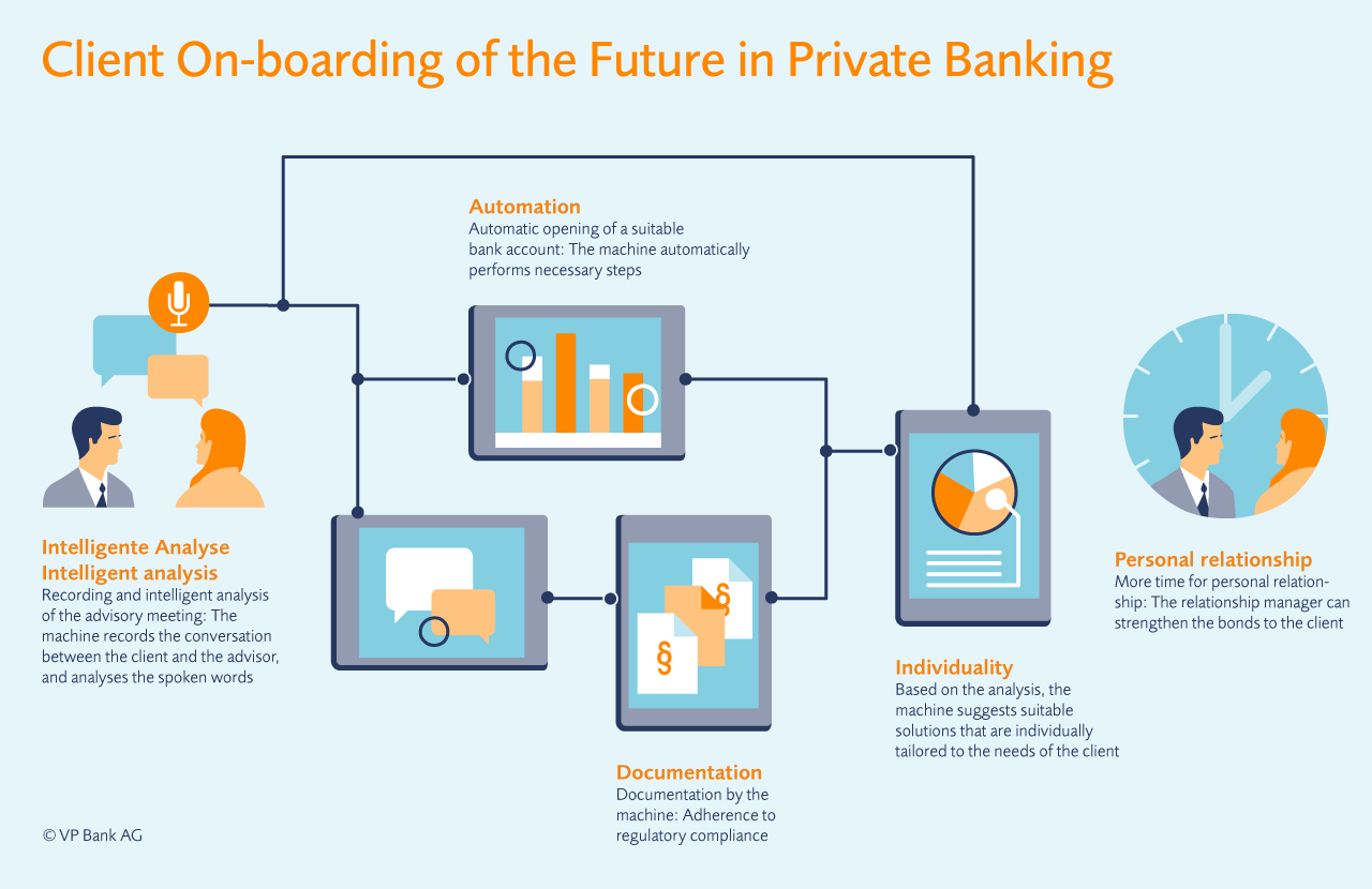 The transformative power of automation in banking