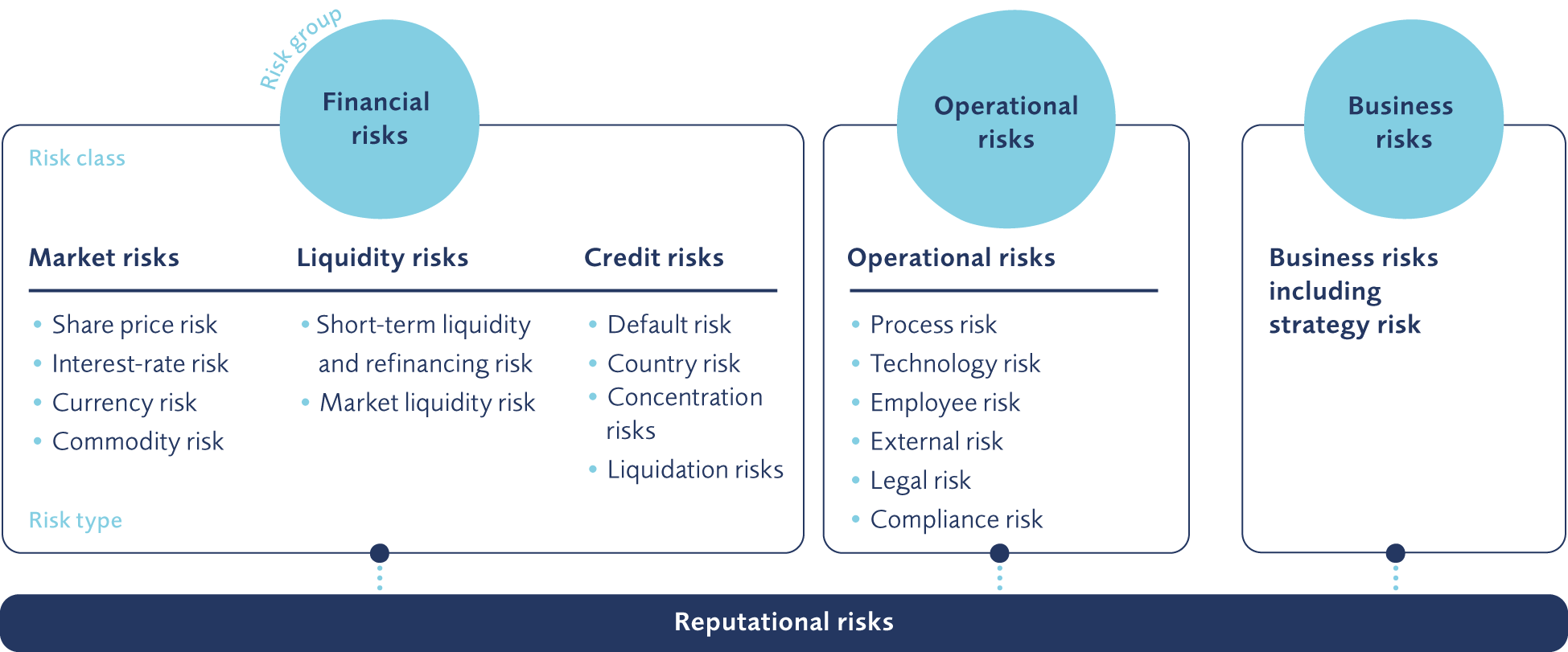 types of banking risks Understand the risks and advantages of online banking before starting an account piggy bank image by william burnett from fotoliacom.